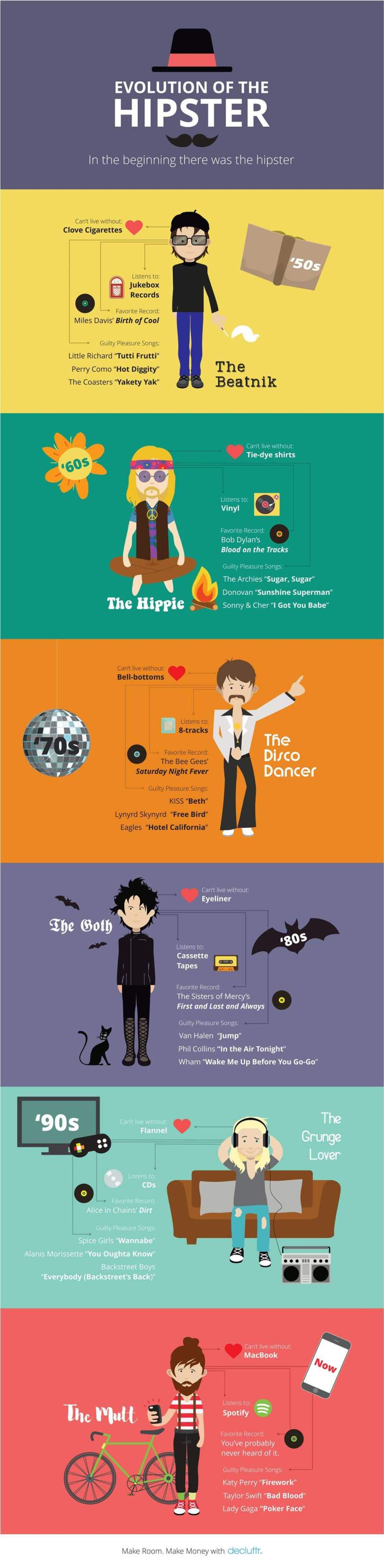 Evolution of the Hipster Infographic