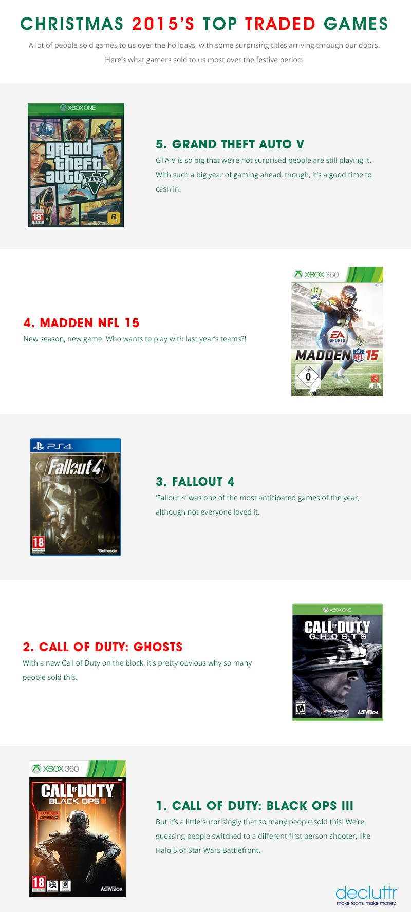 Decluttr Top Traded Games