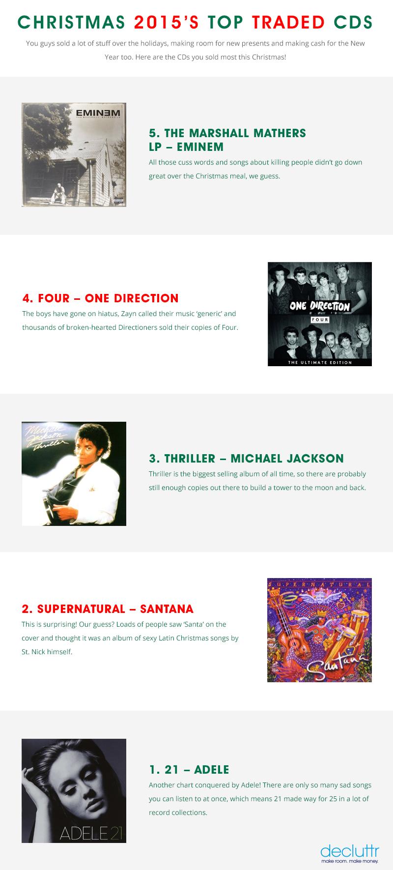 Christmas 2015 Top Traded CD