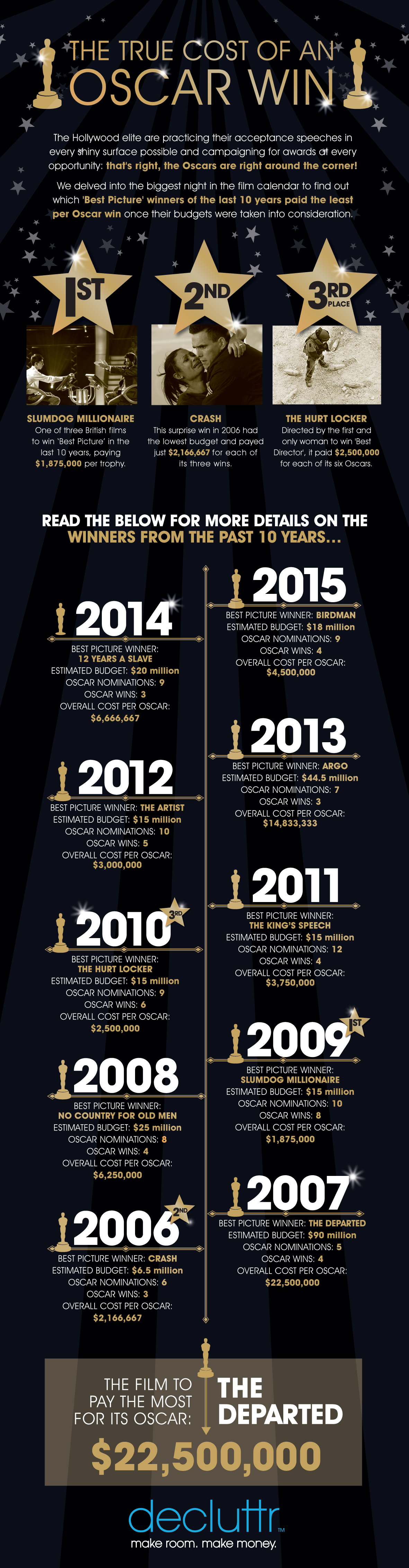 THE OSCARS INFOGRAPHIC DECLUTTR