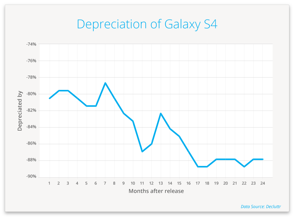 dcl-Graph_Galaxy-S4