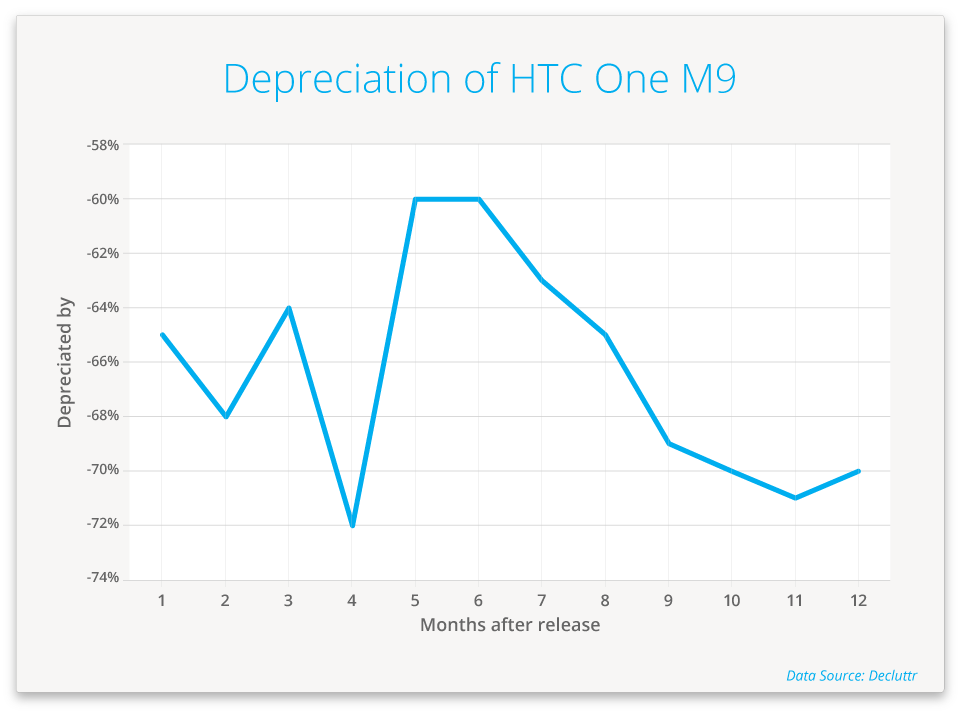 HTC One M9 depreciation