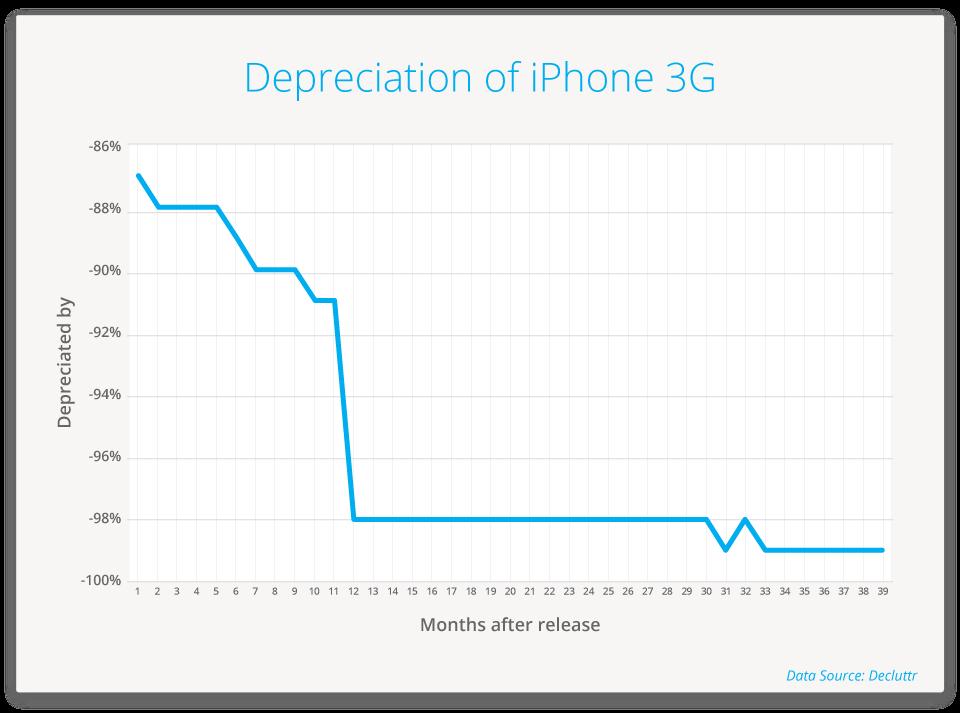 iPhone 3G depreciation