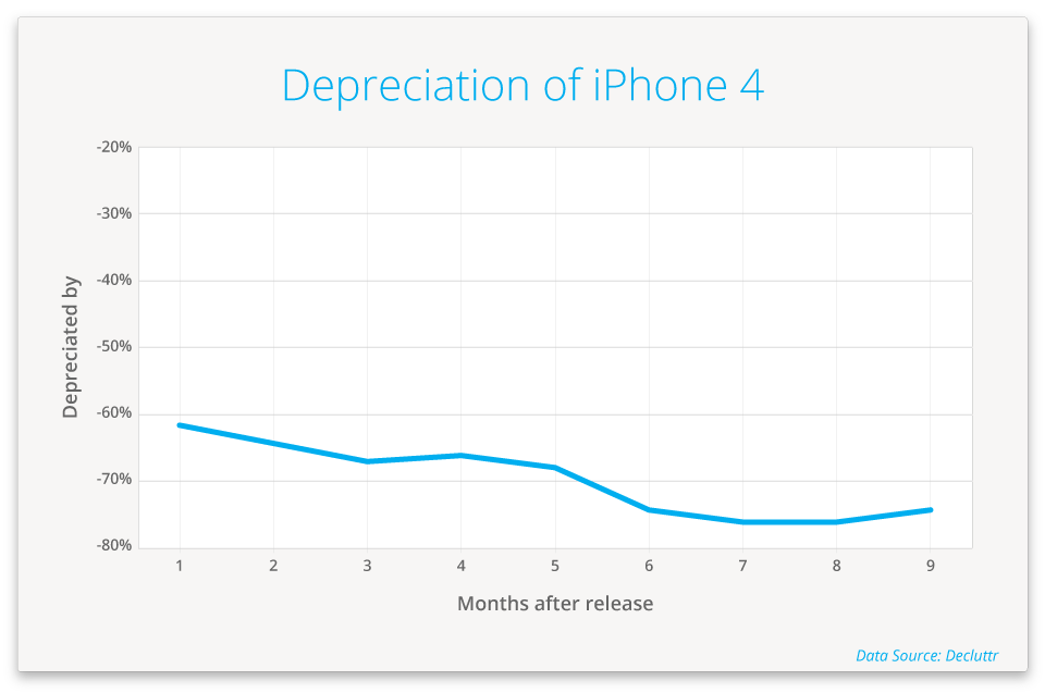 iPhone 4 depreciation