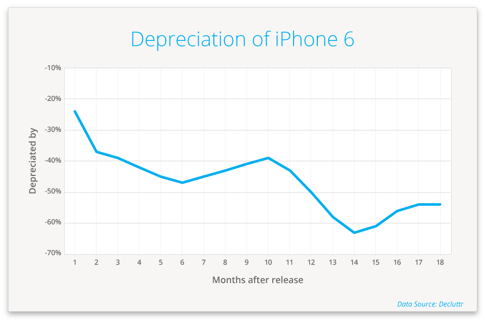 iPhone 6 depreciation