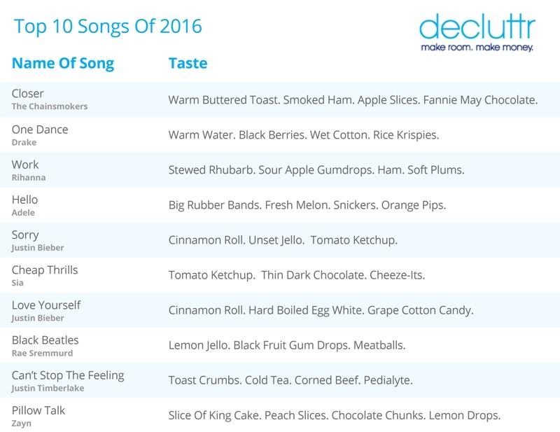 Decluttr Top 10 of 2016
