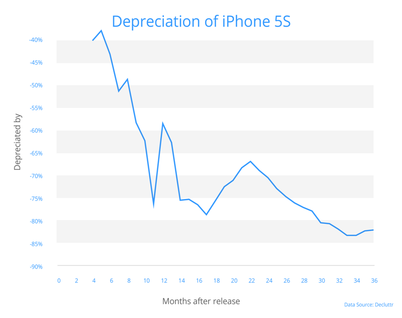 How Quickly Does Your Phone Depreciate In Value