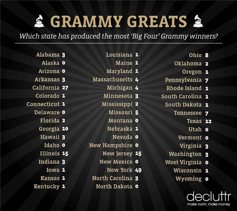 Grammy Greats States list