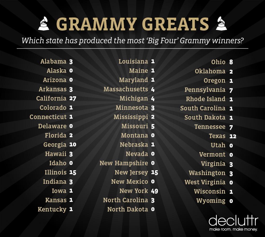 Grammy Greats State List