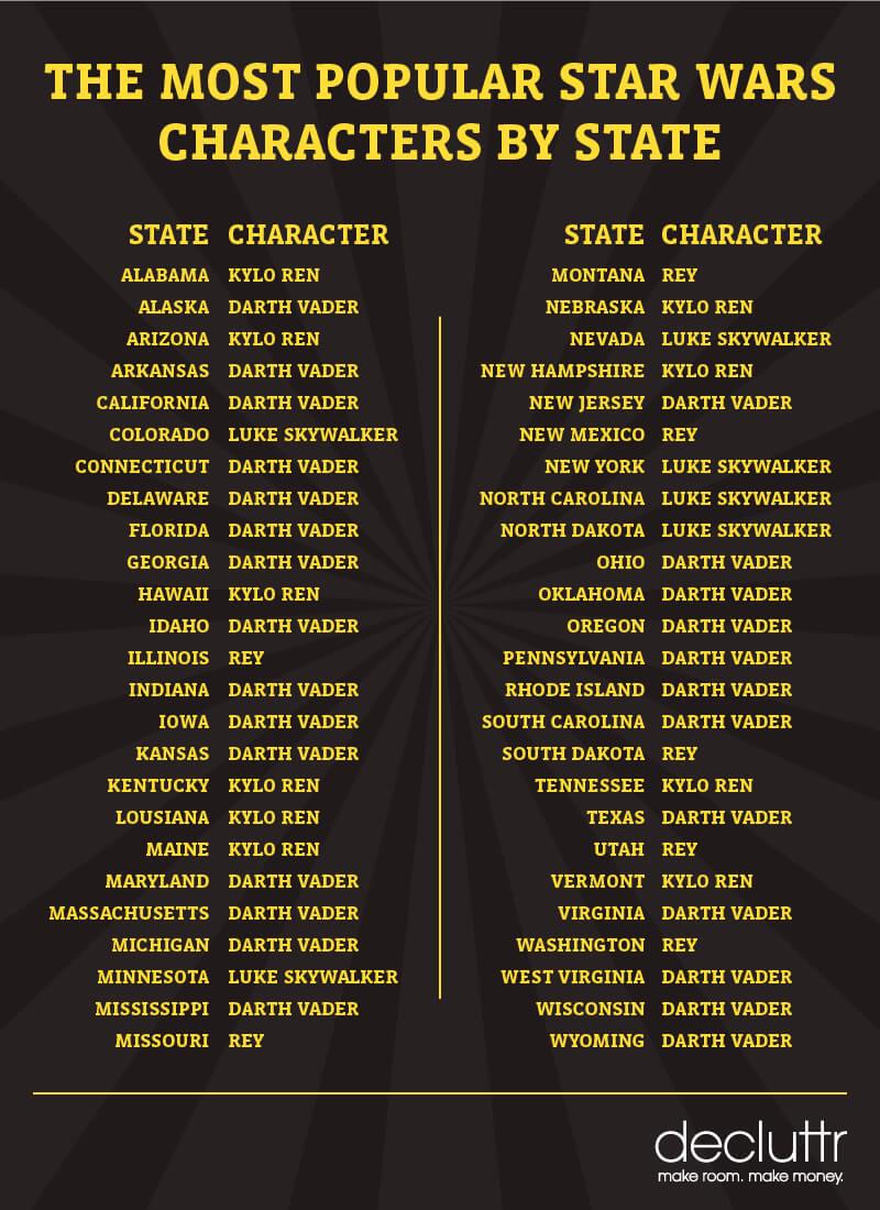 Star Wars Characters Key